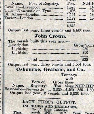 the Sunderland Echo from April 1903. She and Lightship No 71 were the only ships built in the first three months at John Crown's that year..jpg